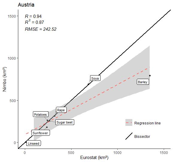 Crop farming area in Austria in 2020 (9 crops) :  Nimbo's results vs Eurostat estimates