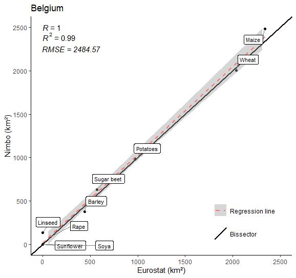Crop farming area in Belgium in 2020 (9 crops) :  Nimbo's results vs Eurostat estimates