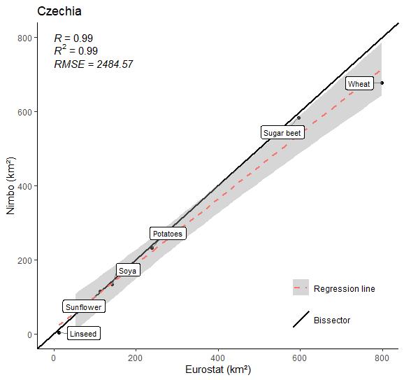 Crop farming area in the Czech Republic in 2020 (9 crops) :  Nimbo's results vs Eurostat estimates