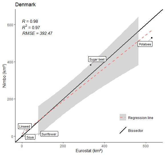 Crop farming area in Denmark in 2020 (9 crops) :  Nimbo's results vs Eurostat estimates