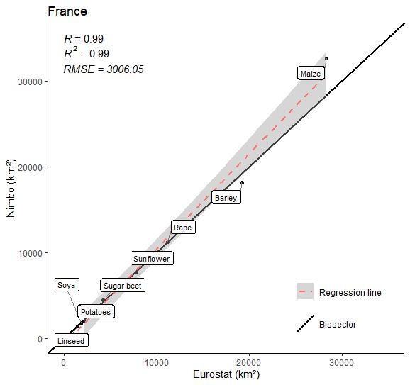 Crop farming area in France in 2020 (9 crops) :  Nimbo's results vs Eurostat estimates