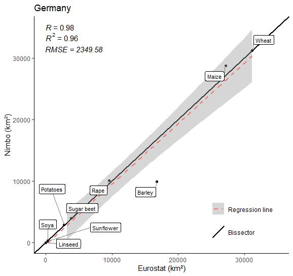 Crop farming area in Germany in 2020 (9 crops) :  Nimbo's results vs Eurostat estimates