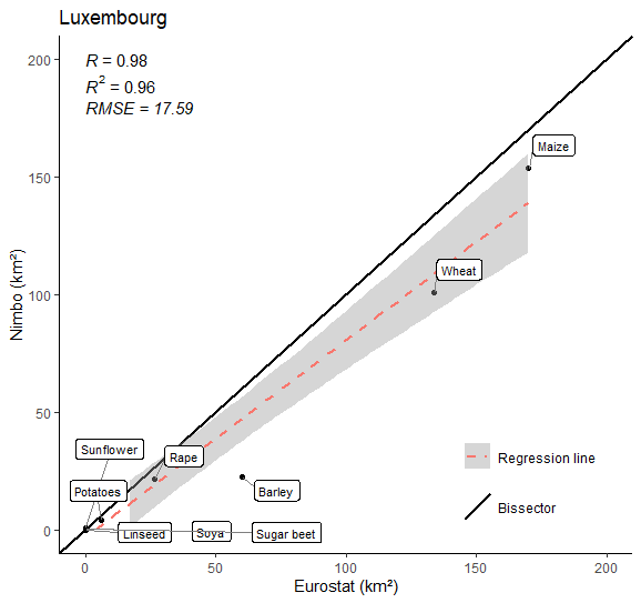 Crop farming area in Luxembourg in 2020 (9 crops) :  Nimbo's results vs Eurostat estimates