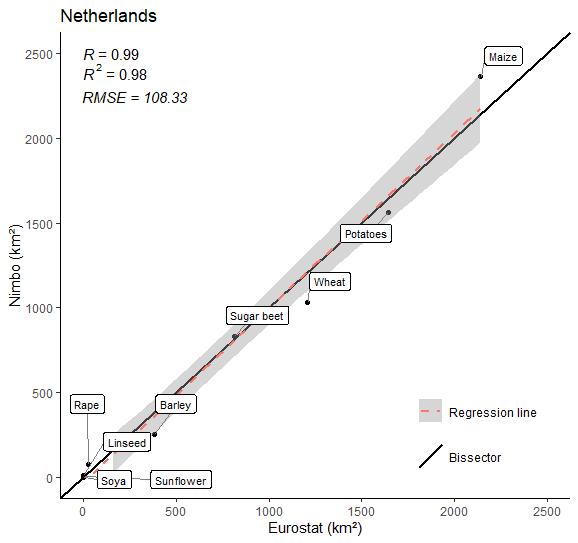 Crop farming area in the Netherlands in 2020 (9 crops) :  Nimbo's results vs Eurostat estimates