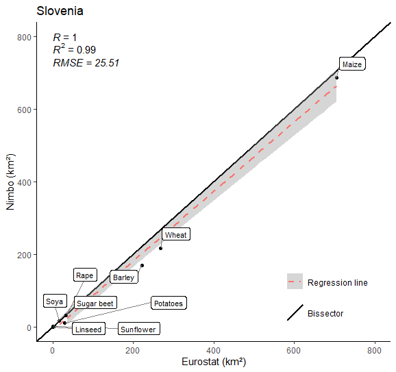 Crop farming area in Slovenia in 2020 (9 crops) :  Nimbo's results vs Eurostat estimates