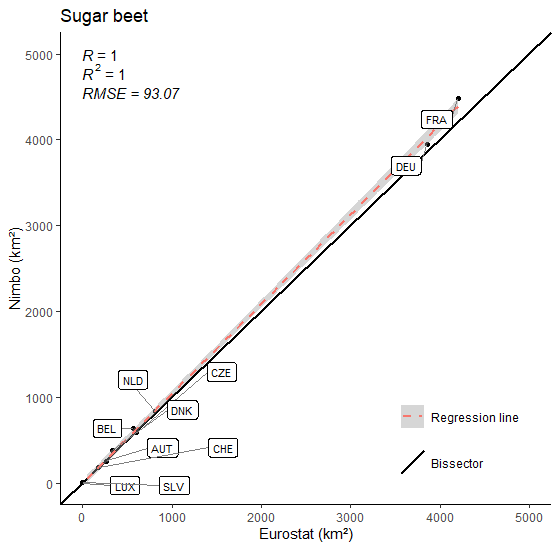 Sugar beet cultivation area in Europe in 2020 (11 countries) : Nimbo's results vs Eurostat estimates
