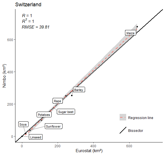 Crop farming area in Switzerland in 2020 (9 crops) :  Nimbo's results vs Eurostat estimates