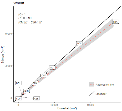Wheat cultivation area in Europe in 2020 (11 countries) : Nimbo's results vs Eurostat estimates