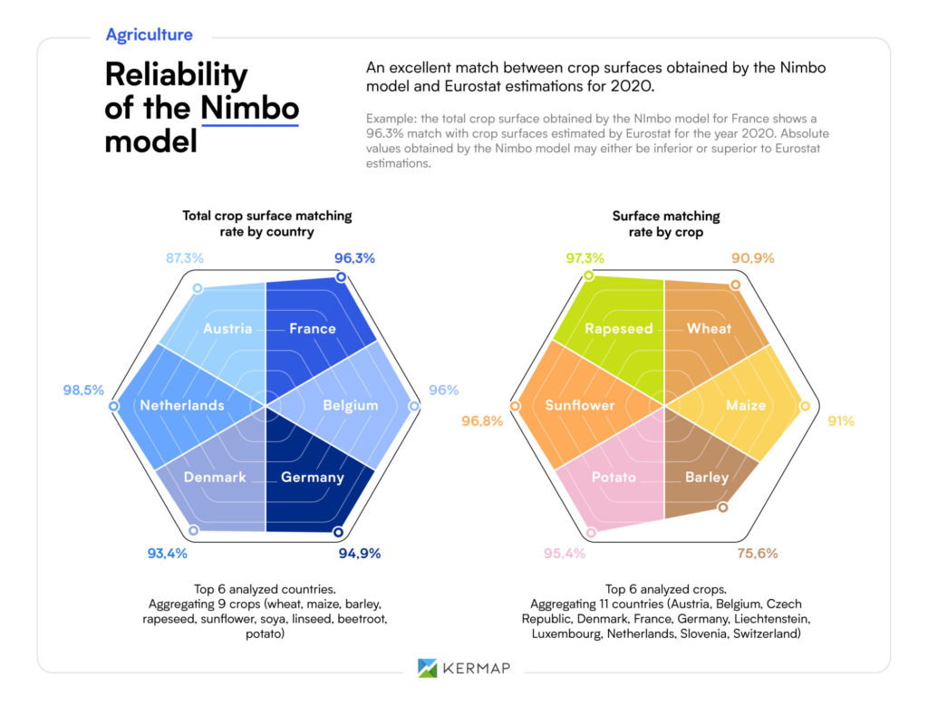 Reliability of the Nimbo model for crop identification