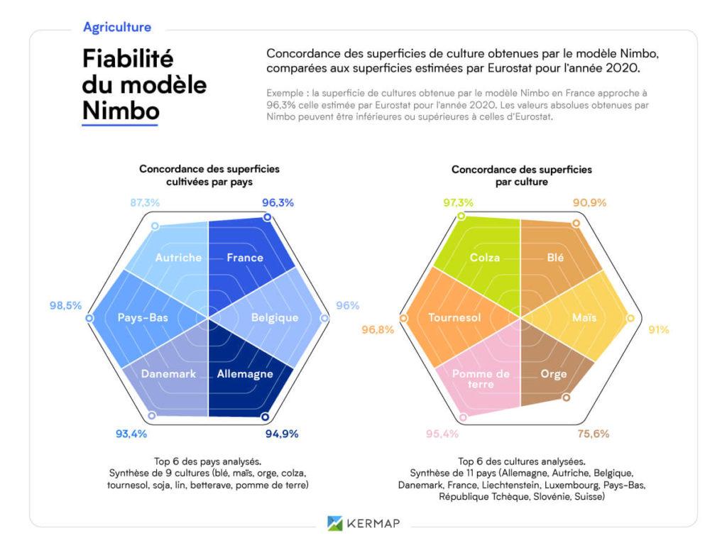 Graphique radar comparant les résultats obtenus par Nimbo aux données Eurostat